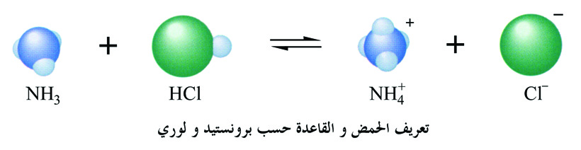 Acid Base defination according to Bronstedيالعربي