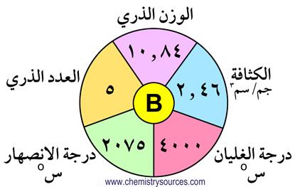 مجموعة البورون - عناصر المجموعة الثالثة ( المجموعة 13)