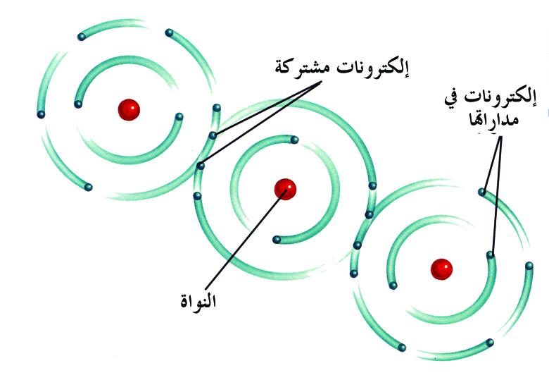 الرابطة التساهمية Covalent Bond