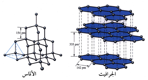 Diamond and graphit structural lattice
