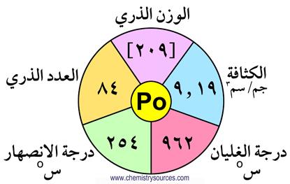 Polinium