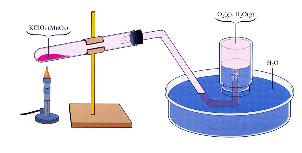 Production of oxygen in laboratory