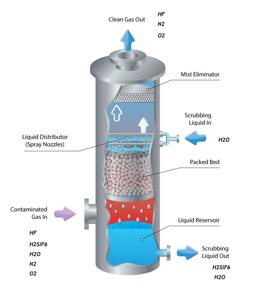 برج الامتصاص absorption tower