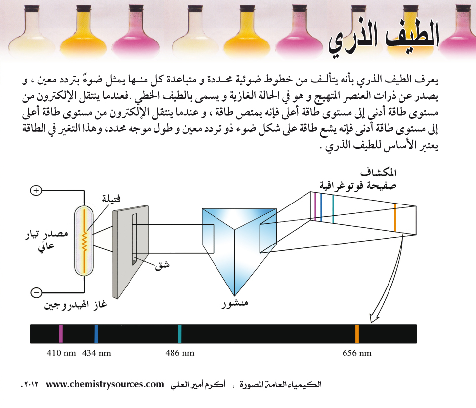 الكيمياء العامة المصورة أكرم العلي صفحة 11