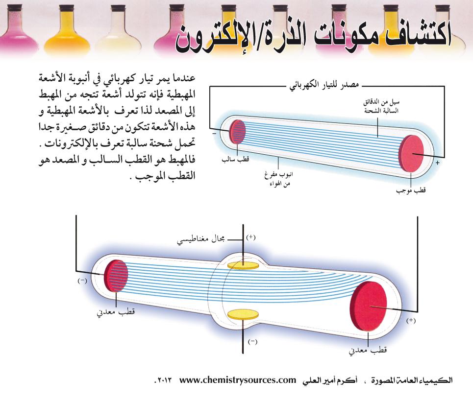 الكيمياء العامة المصورة أكرم العلي صفحة 12