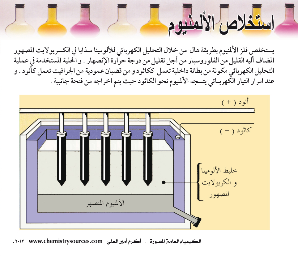 what is extraction in chemistry