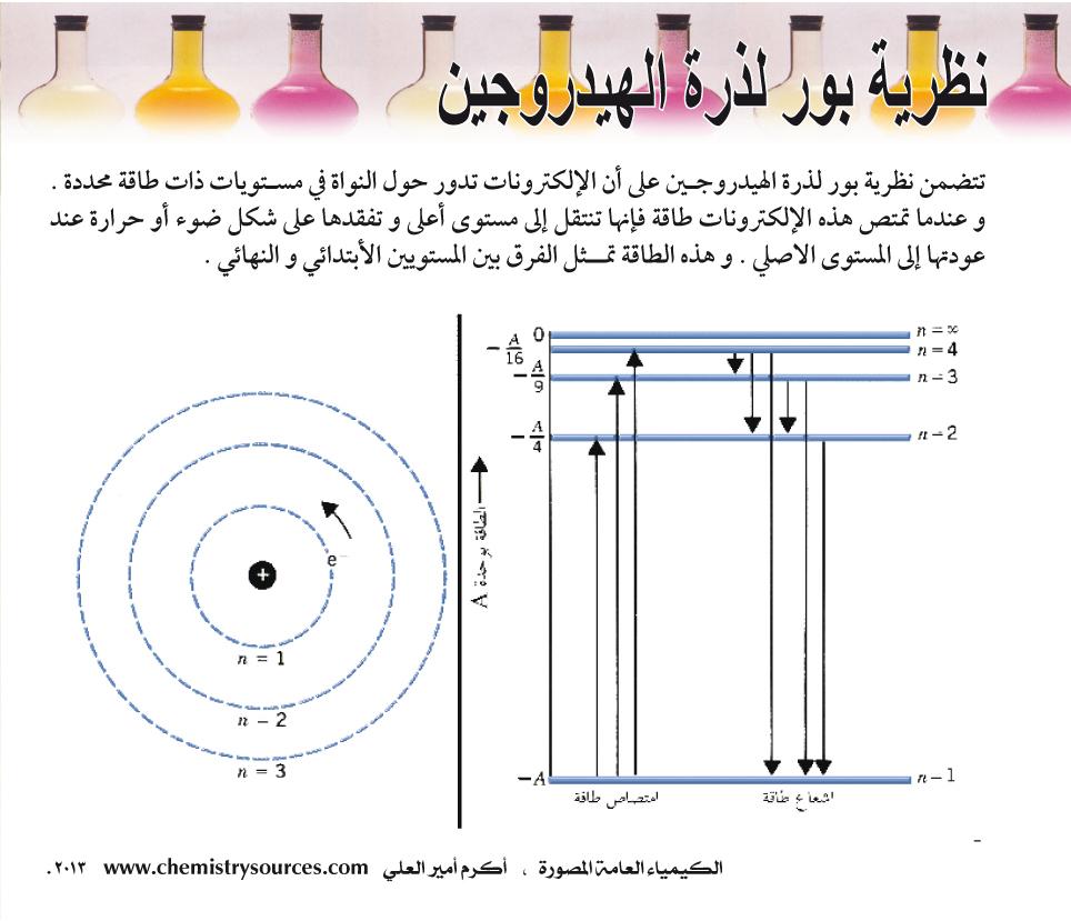 الكيمياء العامة المصورة أكرم العلي صفحة 15