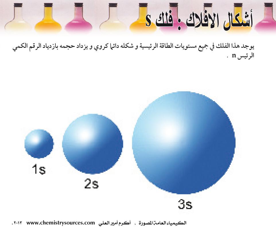 الكيمياء العامة المصورة أكرم العلي صفحة 17