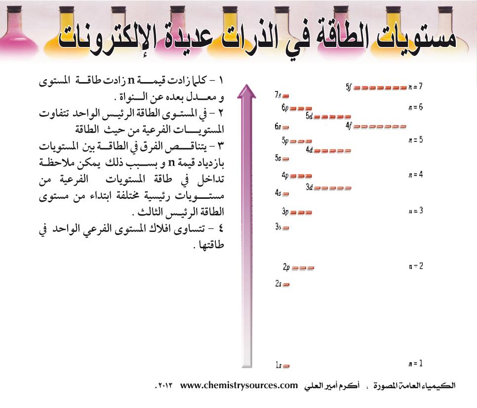 الكيمياء العامة المصورة أكرم العلي صفحة 20
