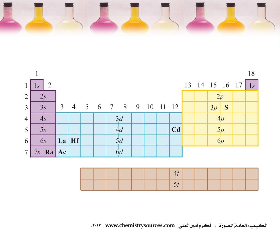 الكيمياء العامة المصورة أكرم العلي صفحة 22
