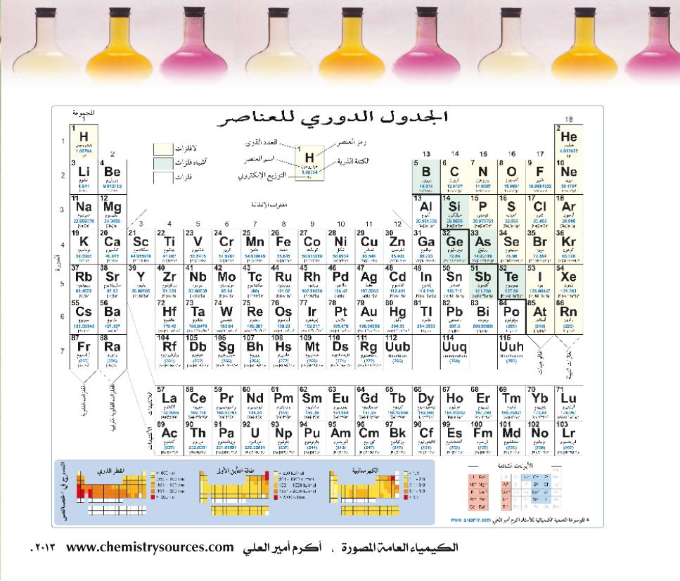 الكيمياء العامة المصورة أكرم العلي صفحة 25