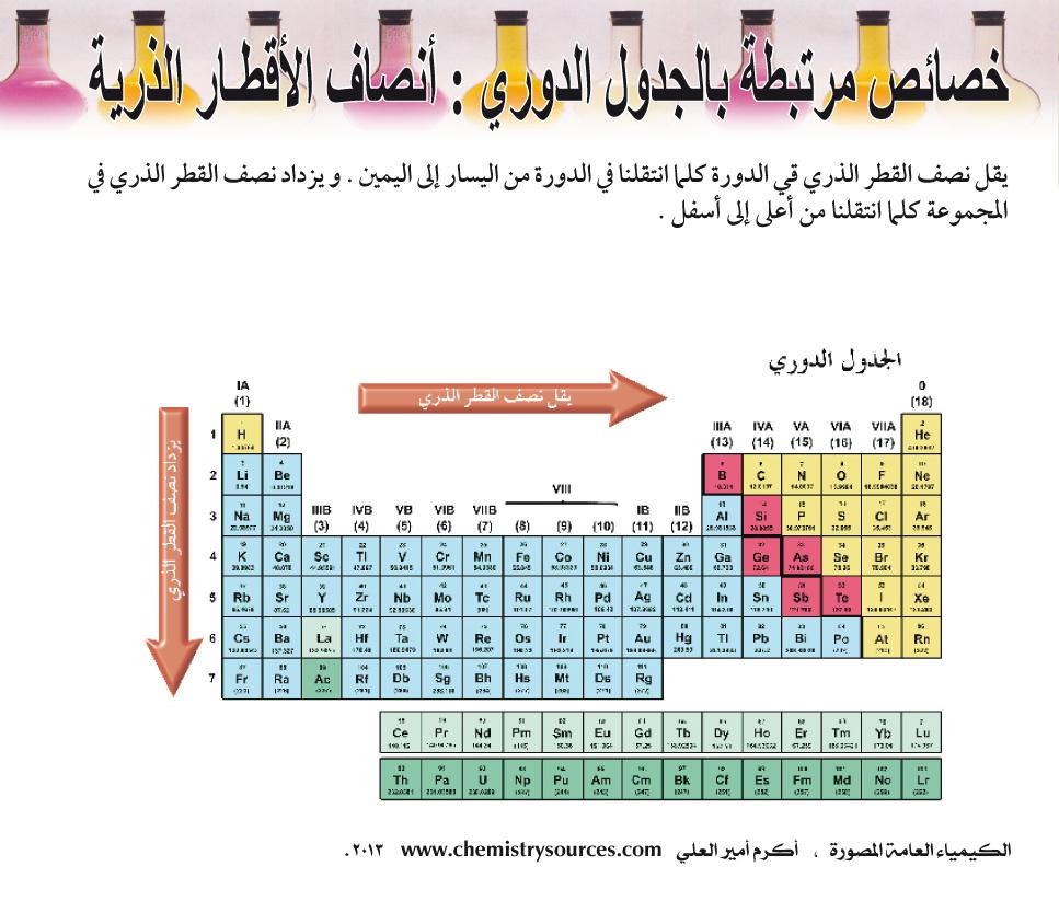 الكيمياء العامة المصورة أكرم العلي صفحة 26
