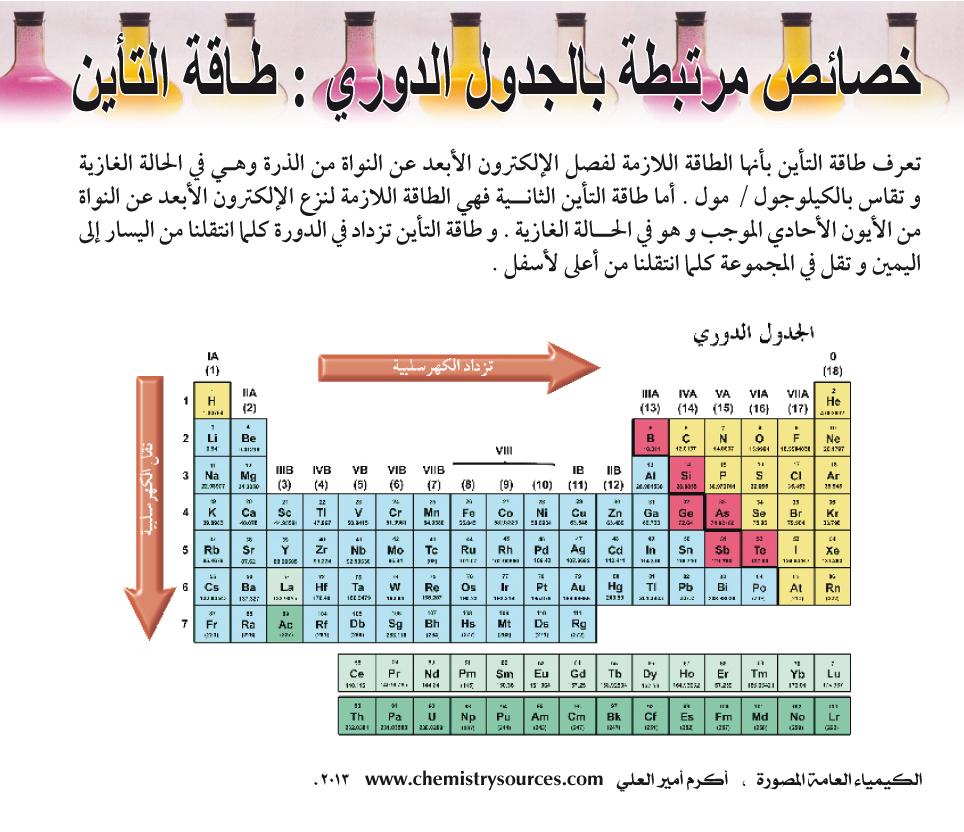 الكيمياء العامة المصورة أكرم العلي صفحة 28