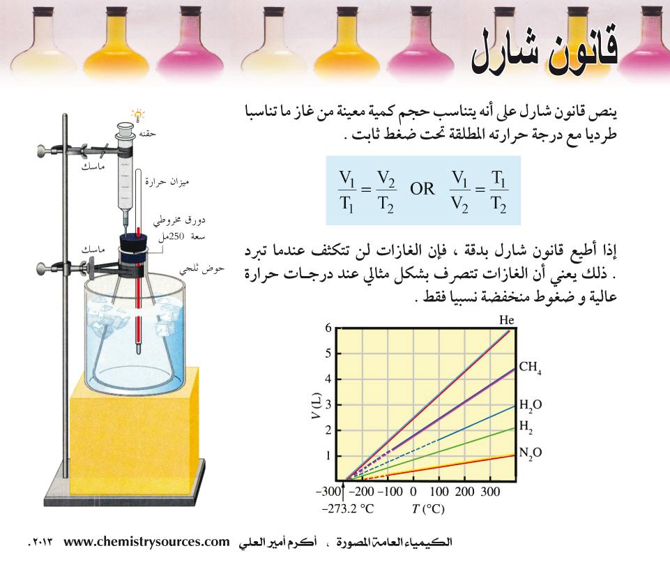 الكيمياء العامة المصورة أكرم العلي صفحة 53
