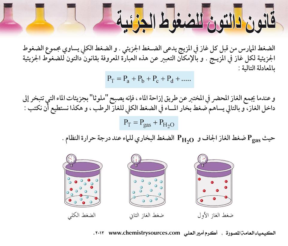 الكيمياء العامة المصورة أكرم العلي صفحة 54