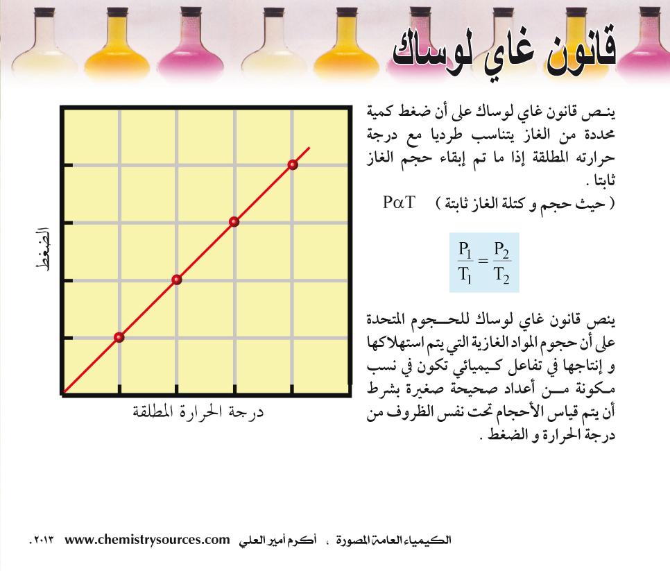 الكيمياء العامة المصورة أكرم العلي صفحة 55