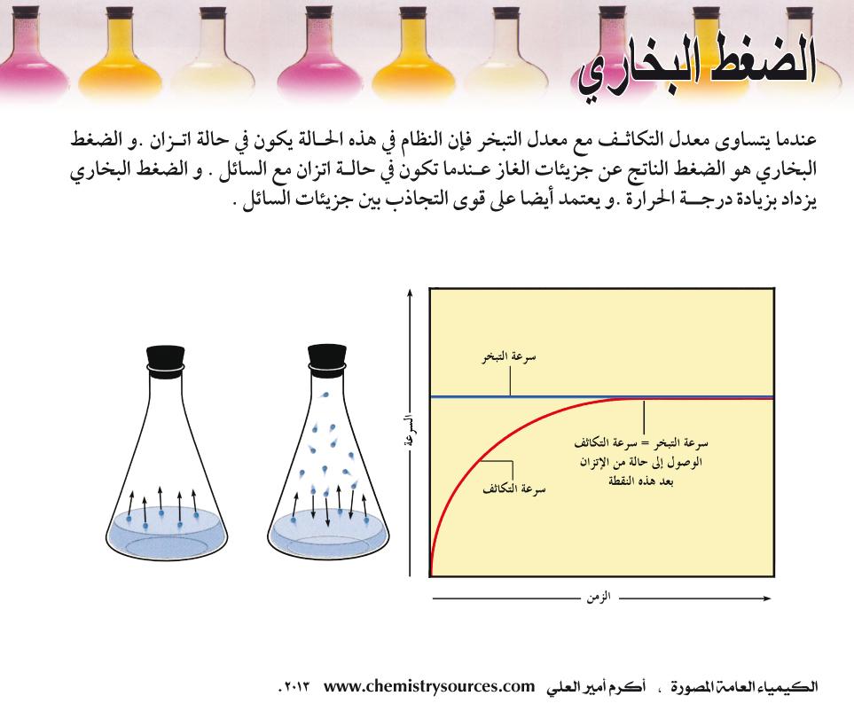 الكيمياء العامة المصورة أكرم العلي صفحة 66