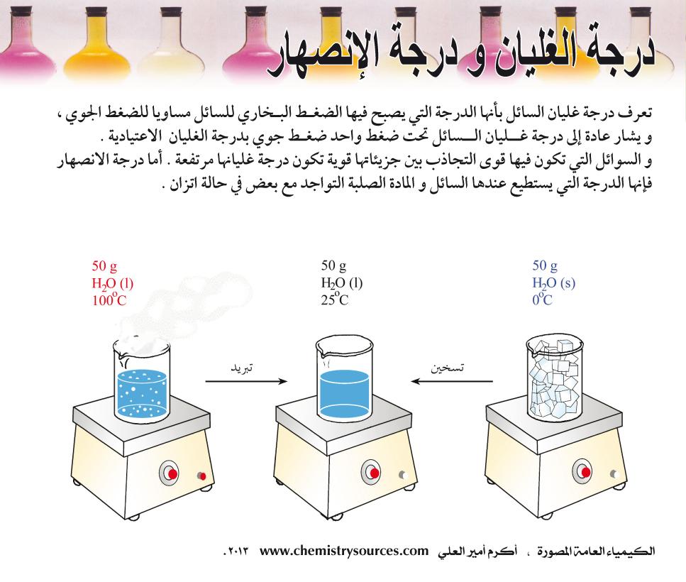 الكيمياء العامة المصورة أكرم العلي صفحة 68