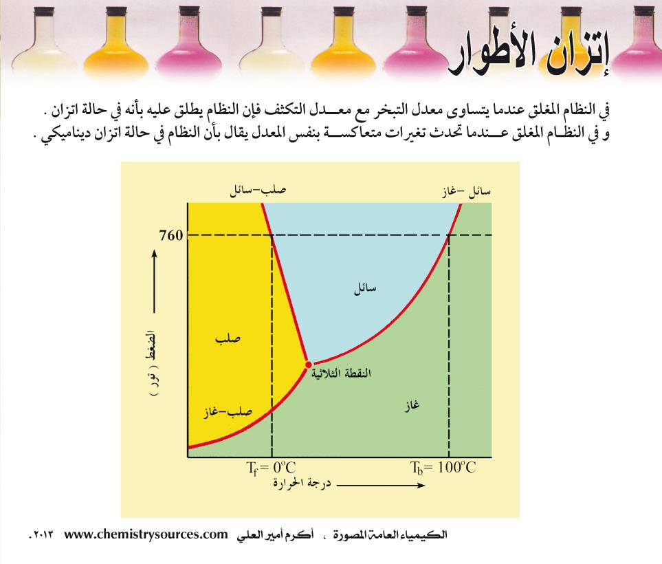 الكيمياء العامة المصورة أكرم العلي صفحة 71