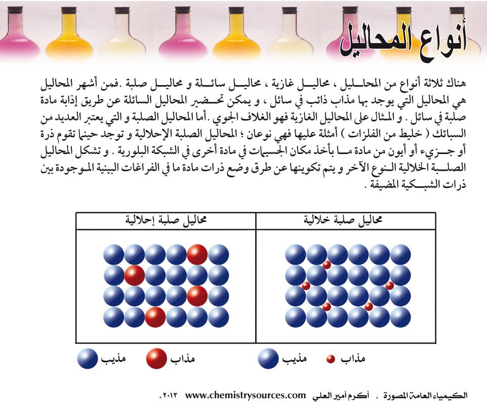 الكيمياء العامة المصورة أكرم العلي صفحة 72