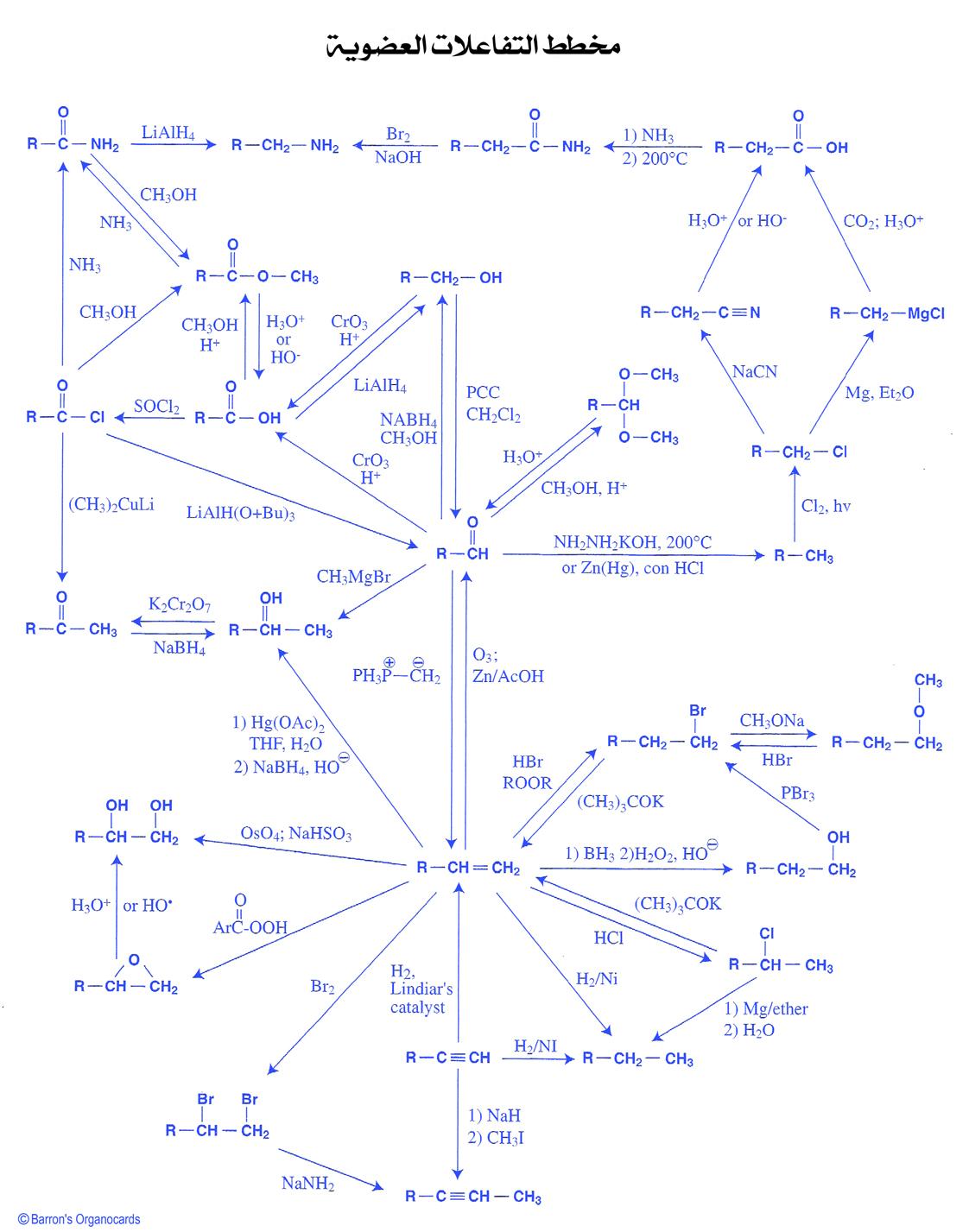 مخطط التفاعلات العضوية2