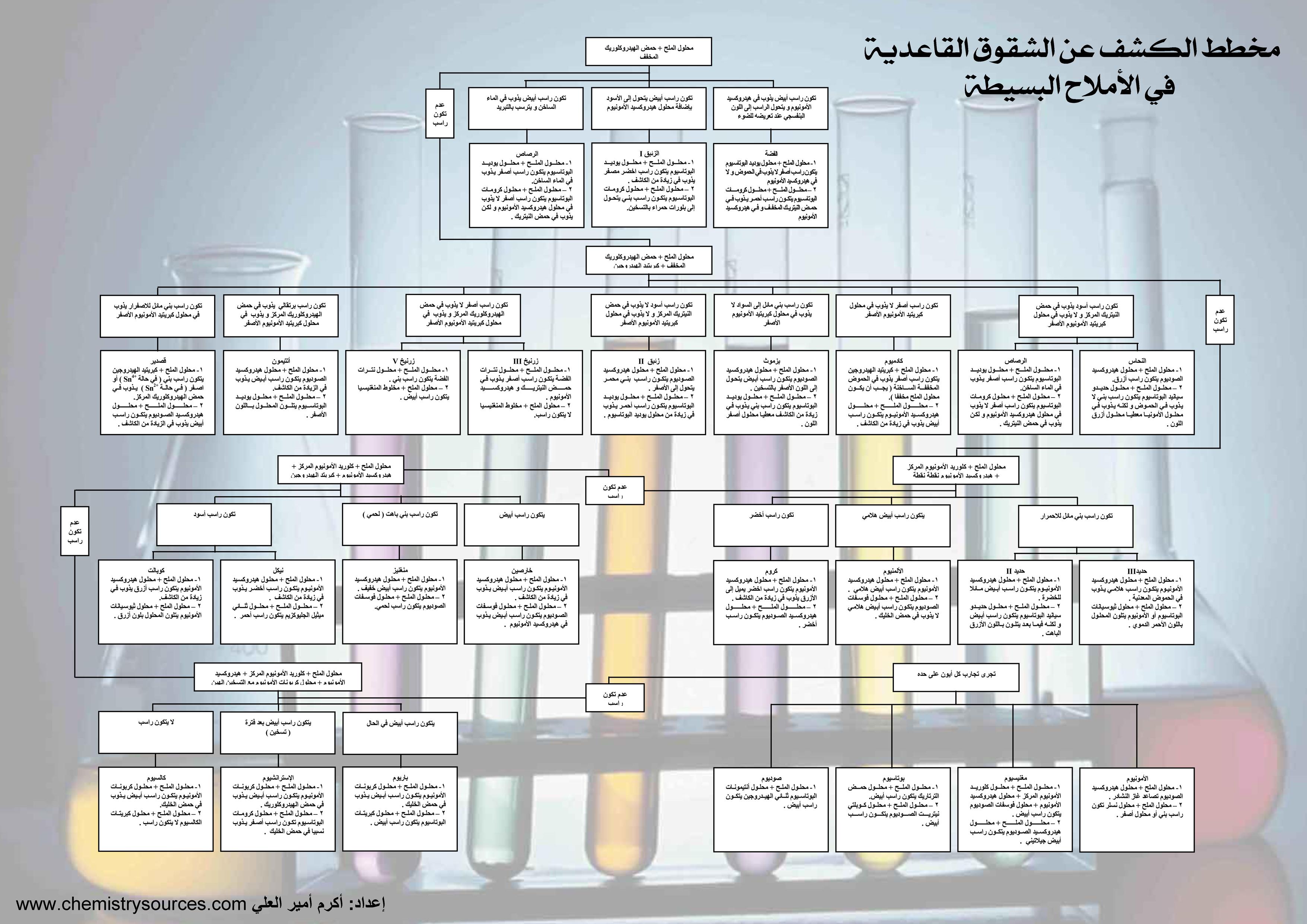 مخطط الكشف عن الشقوق القاعدية