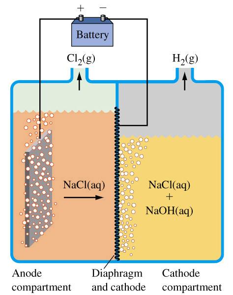 A diaphragm chlor-alkali cell.