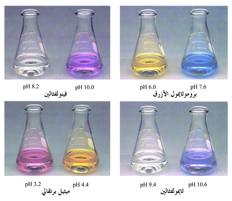 Acid base indicators