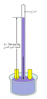 الضغط الجوي Atmospheric pressure