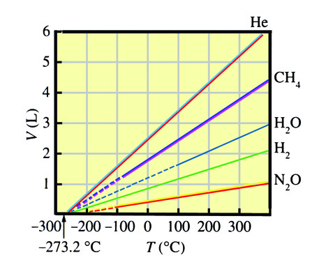 Charless law a plot of volume versus temperatureالعربي2