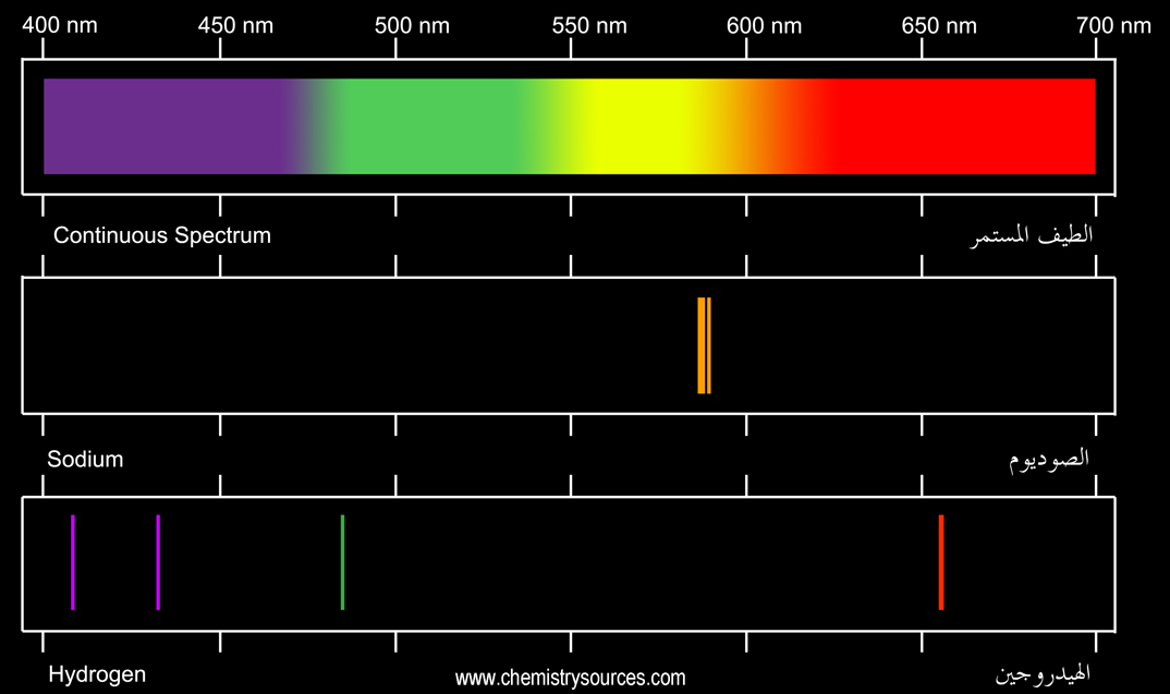 Continous and line spectrum
