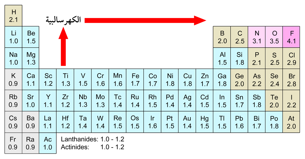 Electronegativities of the elements2