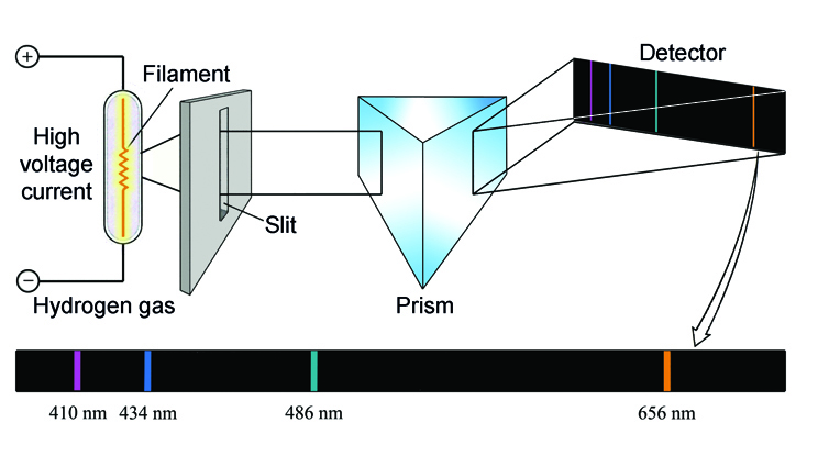 Line spectrum hydrogen English2