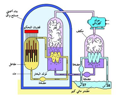 كربيد الثوريوم: يستخدم في انتاج الوقود النووي