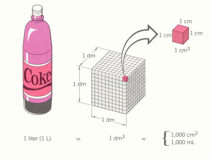 سنتيمتر مكعب ، سم3 cm3 , cubic centimeter