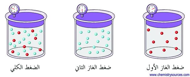 dalton partial pressure