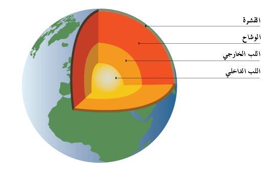 تركيب الأرض earth Structure