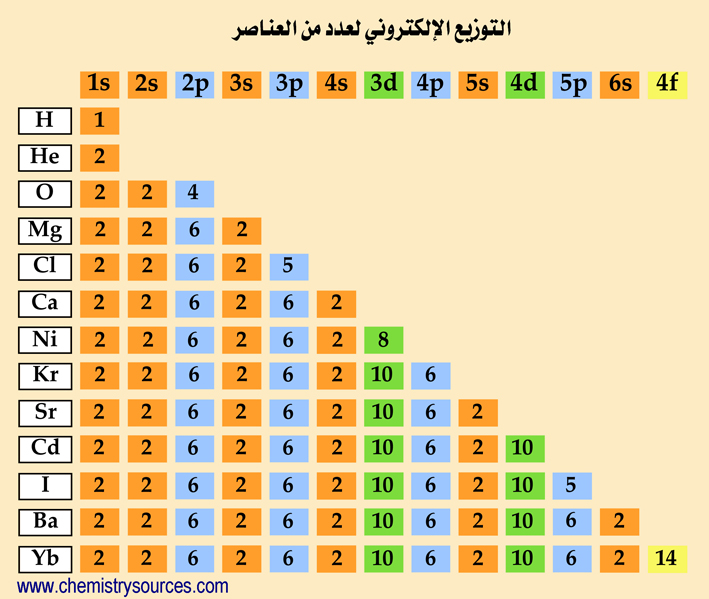 electronic configuration 3 Arabic