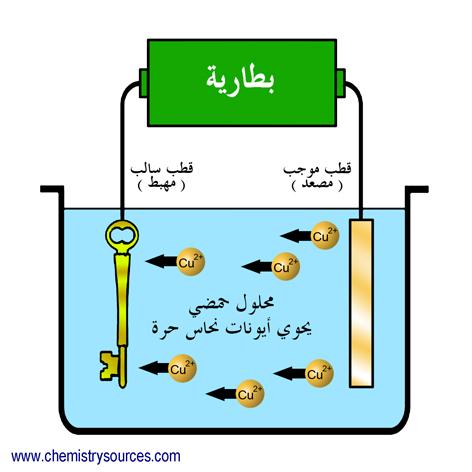 الطلاء الكهربائي electroplating
