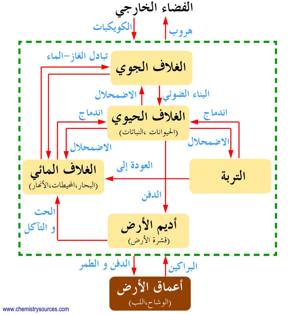 الدورة الجيوكيميائية Geochemical cycle