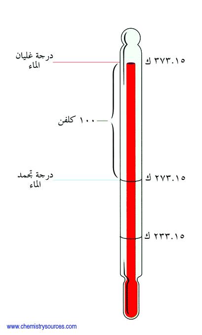 تدريج كلفن لدرجة الحرارة Kelvin temperature scale