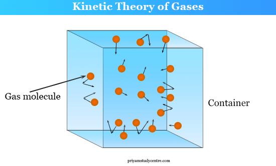 النظرية الحركية kinetic theory