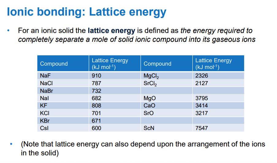 طاقة الشبكة lattice energy