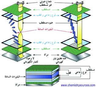 البلورات السائلة liquid crystals