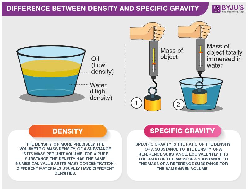 كثافة نسبية relative density