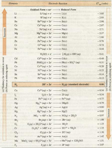 سلسلة النشاط reactivity series