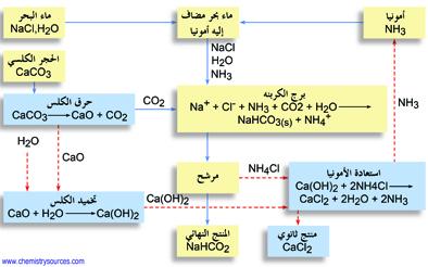 طريقة سولفاي solvay process