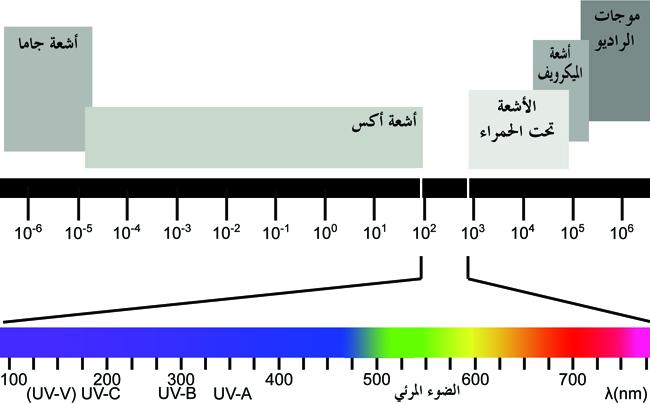 الأشعة فوق البنفسجية ultraviolet radiation