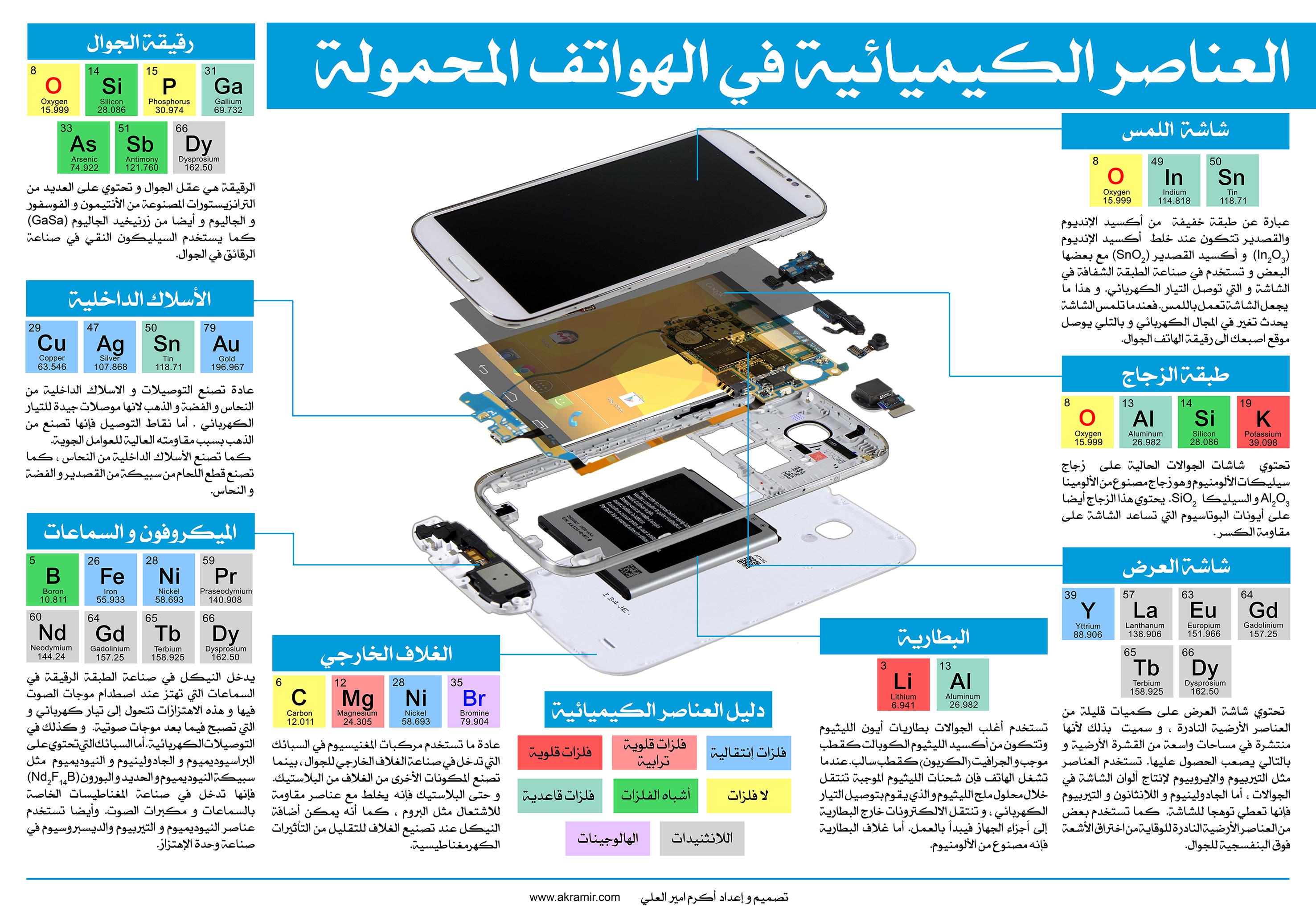 العناصر الكيميائية في الهواتف المحمولة (لوحة حجم كبير قابلة للتنزيل)