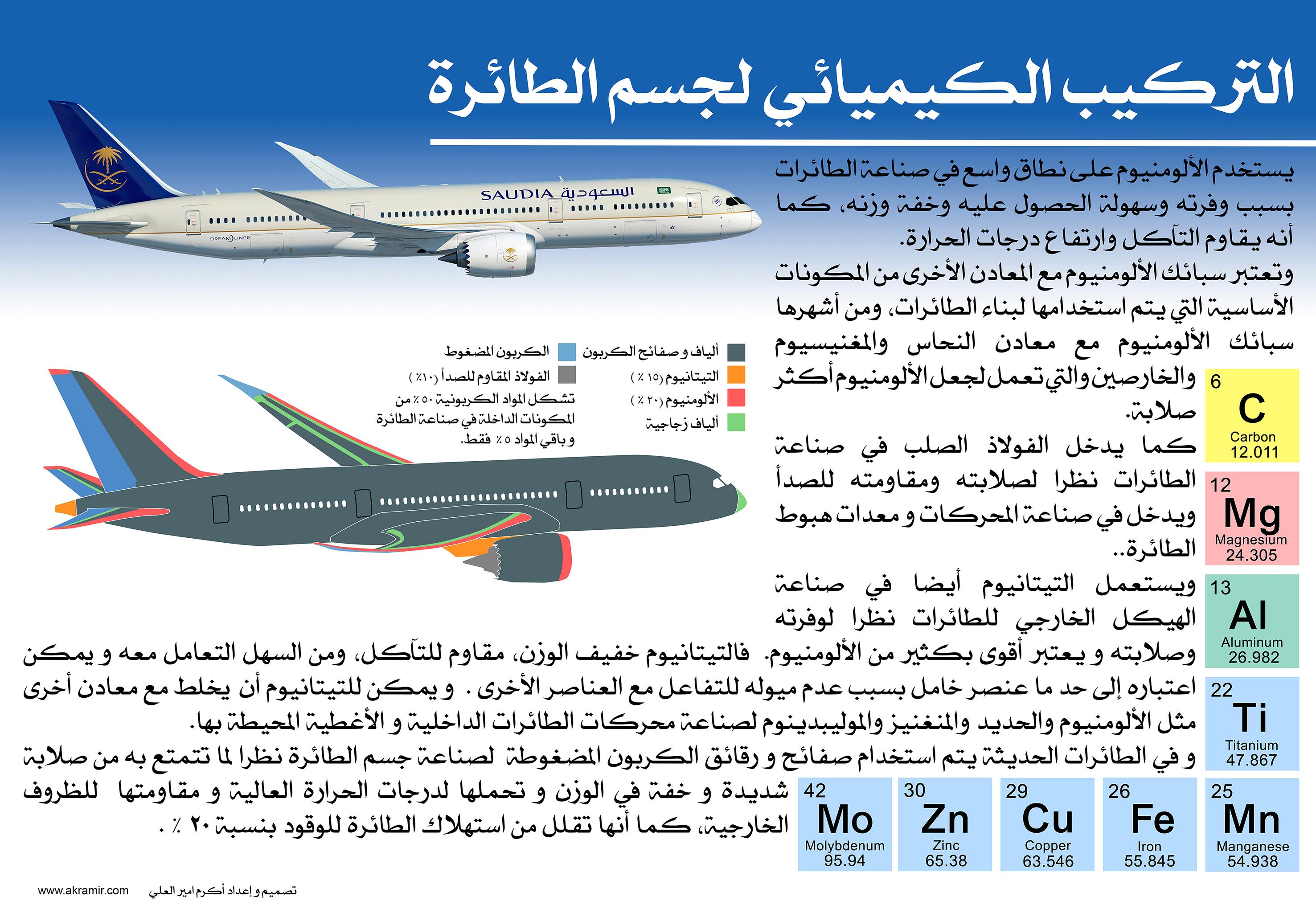 لوحة (بوستر) التركيب الكيميائي لجسم الطائرة (لوحة حجم كبير قابلة للتنزيل)